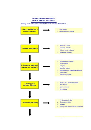 Sample Research project Flow Chart Template