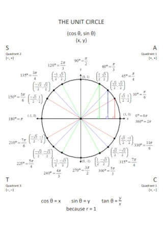 Simple Unit Circle Chart Template
