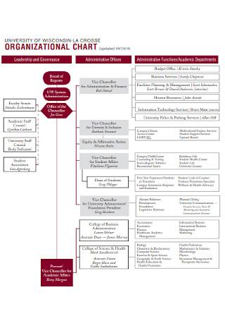 Basic Detailed Organizational Chart
