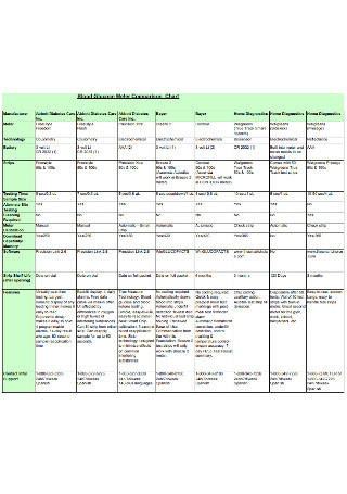 Blood Glucose Meter Comparison Chart