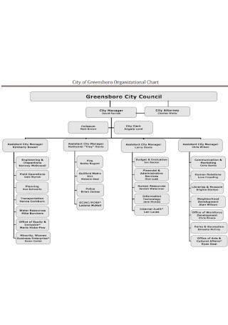 City Detailed Organizational Chart