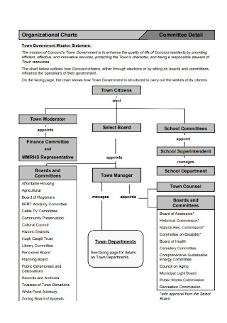 Committee Detail Organizational Charts