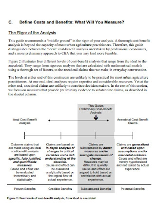 Cost Benfit Analysis Urban Agriculture Template
