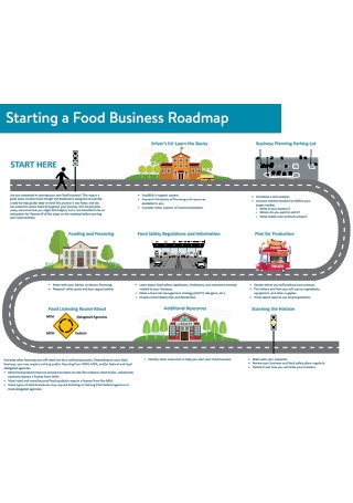 Food Business Roadmap Template