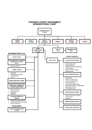 Governament Details Organizational Chart