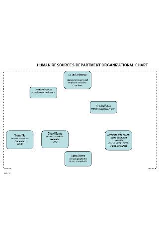 HR Detailed Organizational Chart
