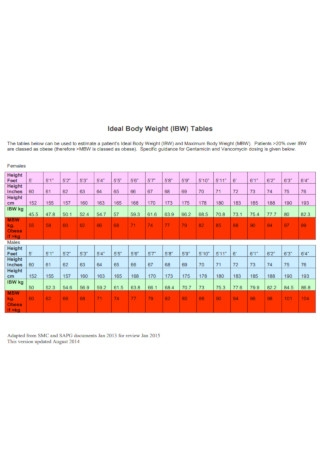 Ideal Body Weight Tables Chart Template