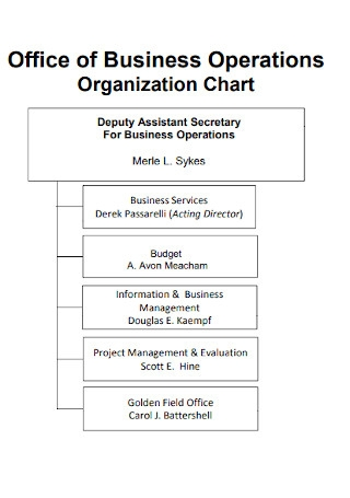Office of Business Operations Organization Chart