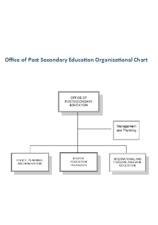 Office of Post Secondary Education Organizational Chart