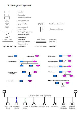 Sample Genogram's Symbols