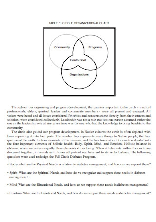 Simple Circle Organizational Chart