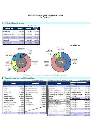 Technological Institute Profit and Loss Statement