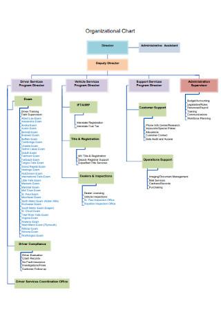 Vehicle Services Details Organizational Chart