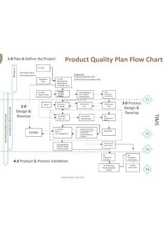 Product Quality Plan Flow Chart