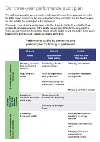 Strategic Audit Plan
