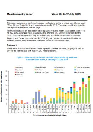 Measles Weekly Report