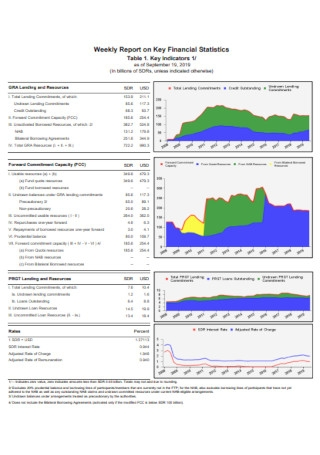 Weekly Report on Financial Statistics