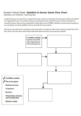 Activity Sheet Flow Chart
