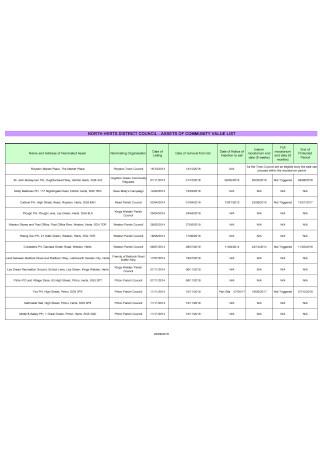 Asset Community Value List