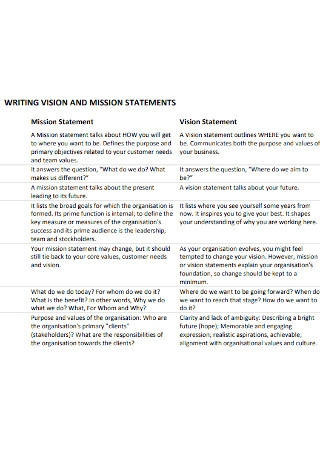 Writing Vision Statement Template