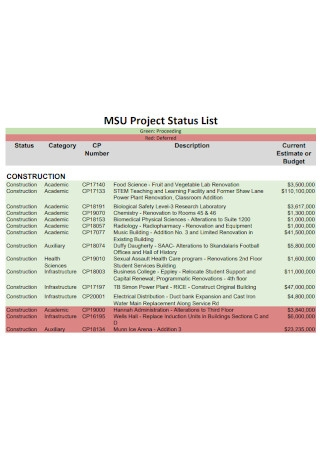 Project Status List
