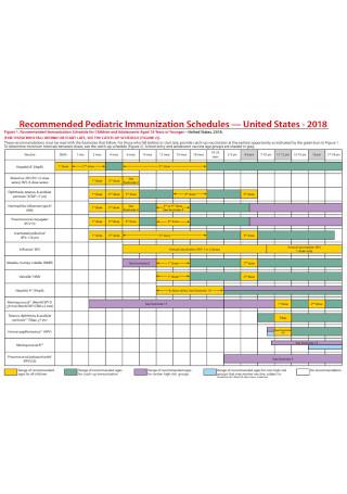 Pediatric Immunization Schedules