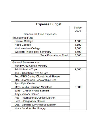 Church Expense Budget