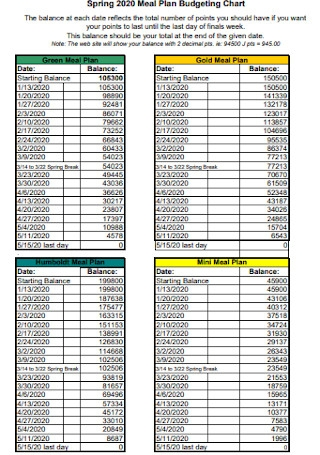 Meal Plan Budgeting Sheet