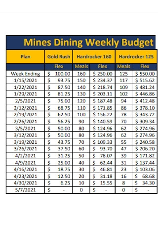 Mines Dining Weekly Budget
