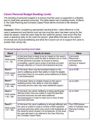 Personal Budget Banding Levels