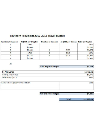 Sample Provincial Travel Budget