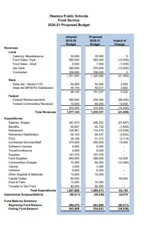 School Food Service Budget