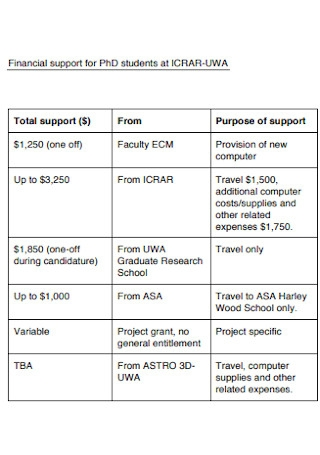 Student Financial Budget Template
