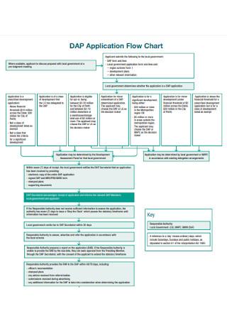Application Flow Chart