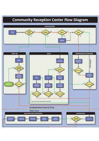 Community Reception Center Flow Chart
