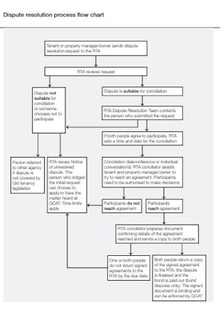 Dispute Resolution Process Flow Chart