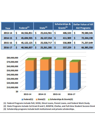 Financial Aid Board Report
