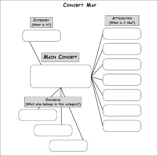 Mind Map Format Template