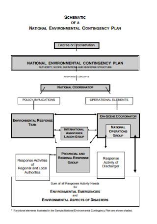 National Environmental Contingency Plan