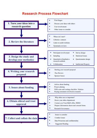 Research Process Flowchart