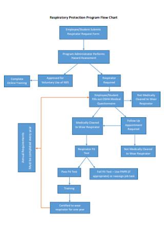 Respiratory Protection Program Flow Chart