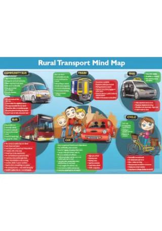 Sample Transport Mind Map