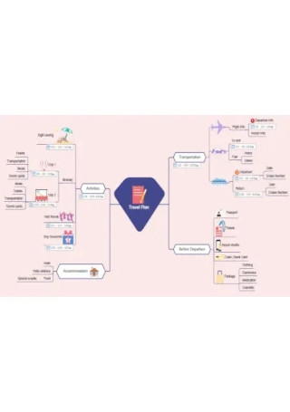 Simple Travel Mind Map