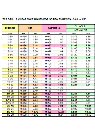Tap Drill Clearence Chart
