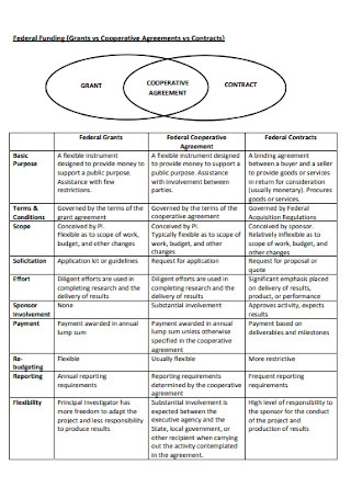 Cooperative Agreements and Contract