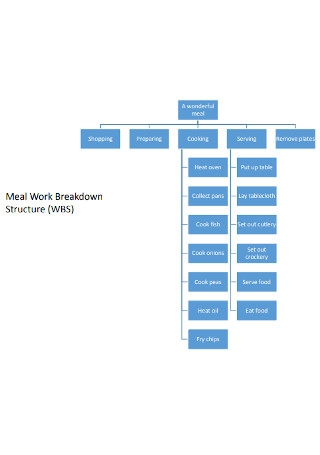 Meal Work Breakdown Structure