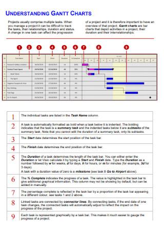Understanding Gantt Chart
