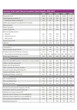 Annual Data Report