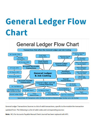 General Ledger Flow Chart