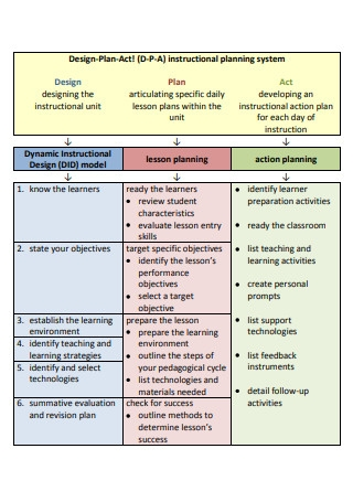 Instructional Planning System